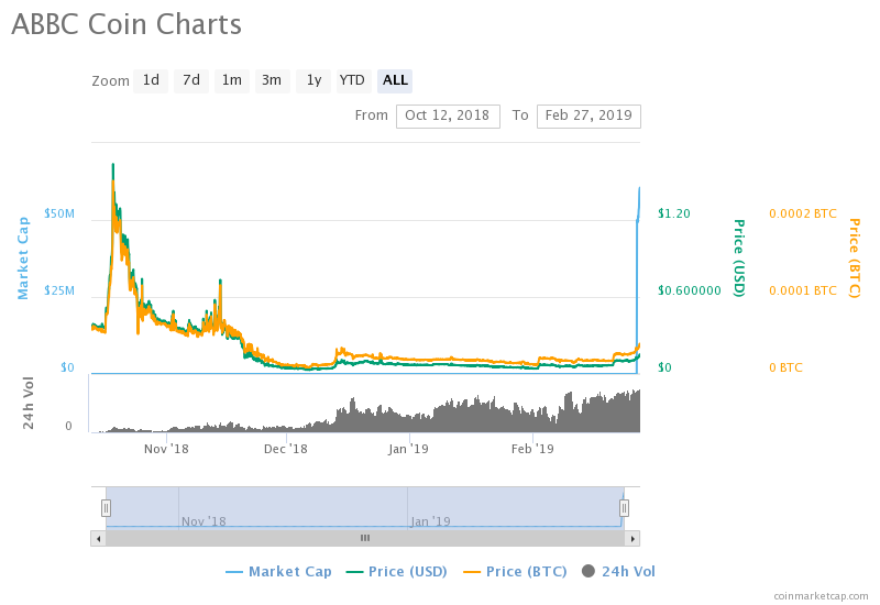 Alibabacoin (ABBC) Soars, Jumps to 66th After US Judge Rejects Infringement Motion