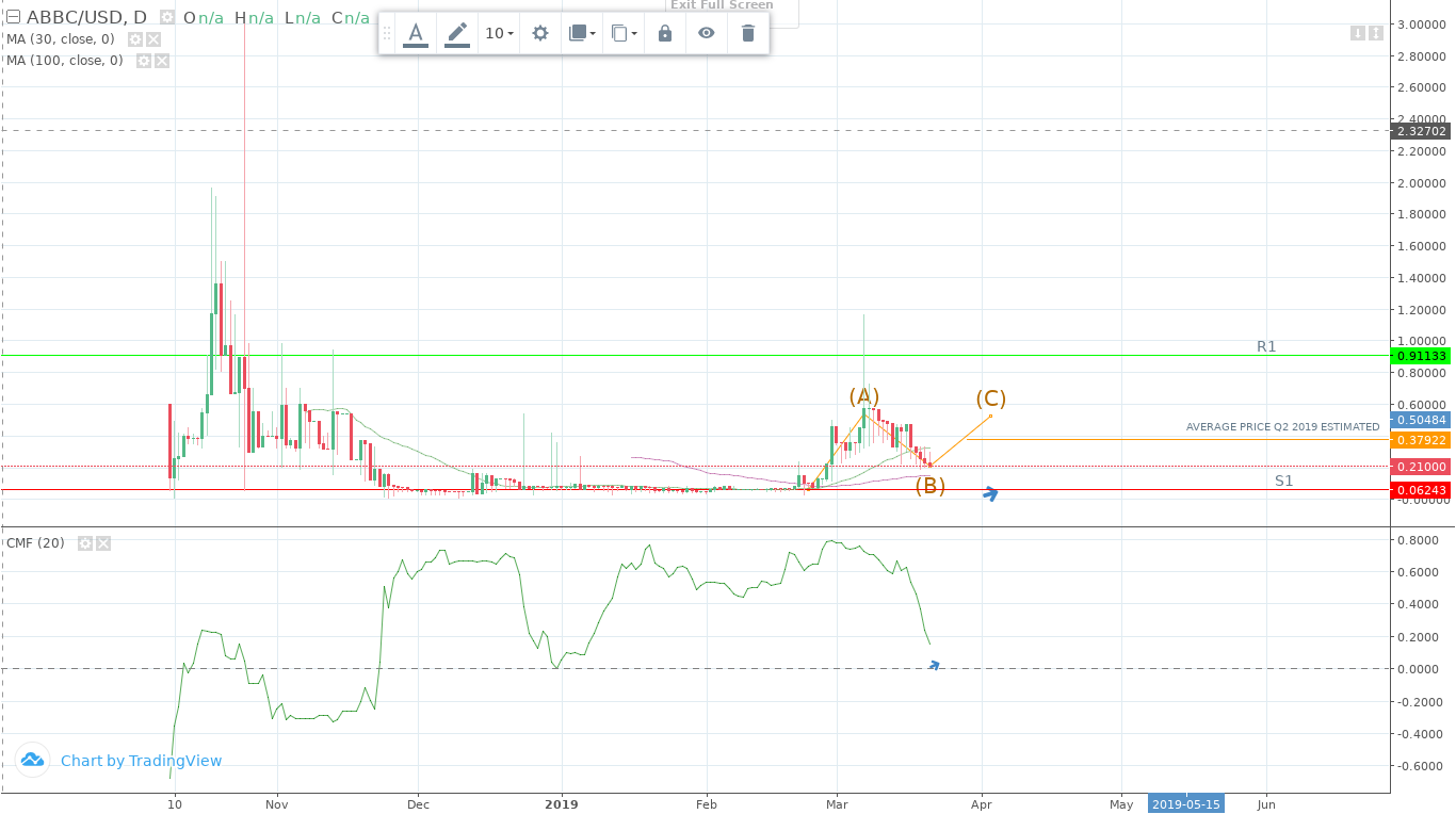 ABBC Coin (ABBC) Price Prediction