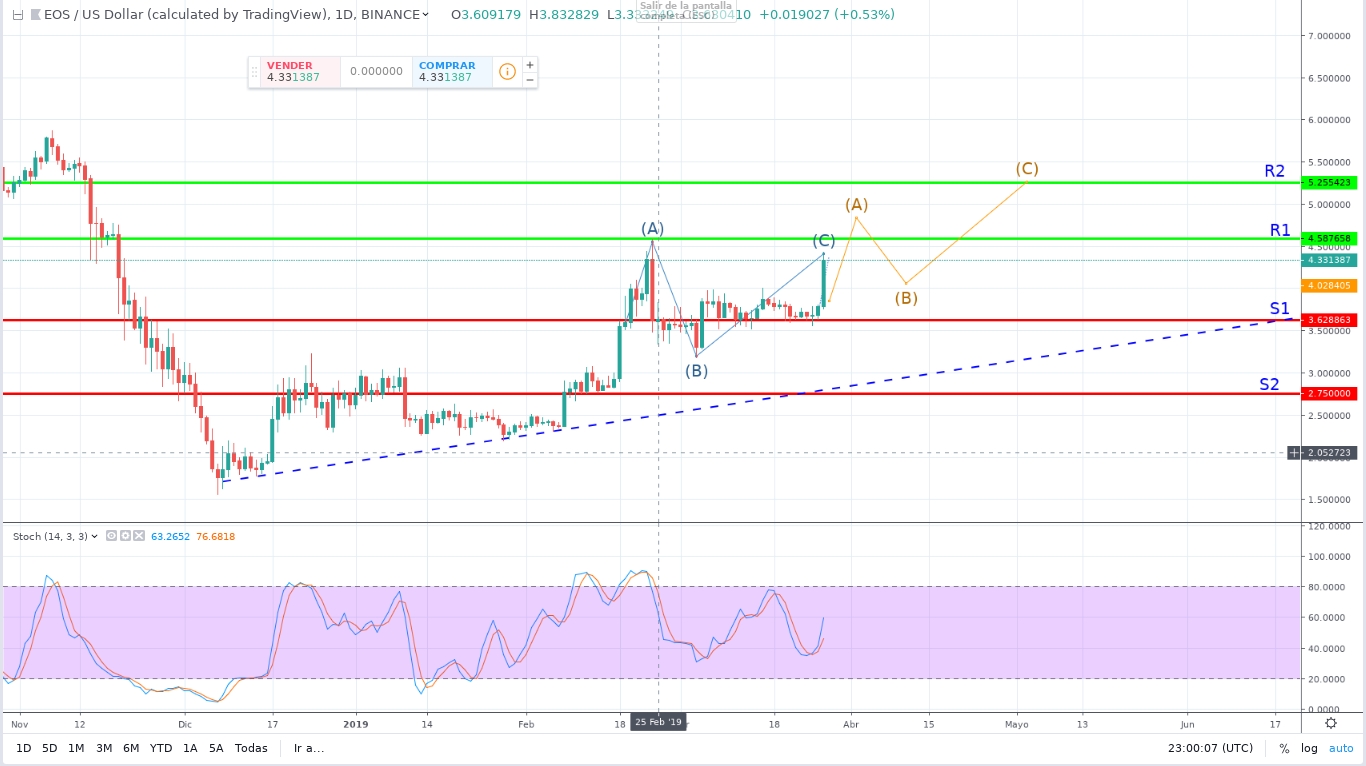 EOS Price prediction: Long-Term Profit Intact