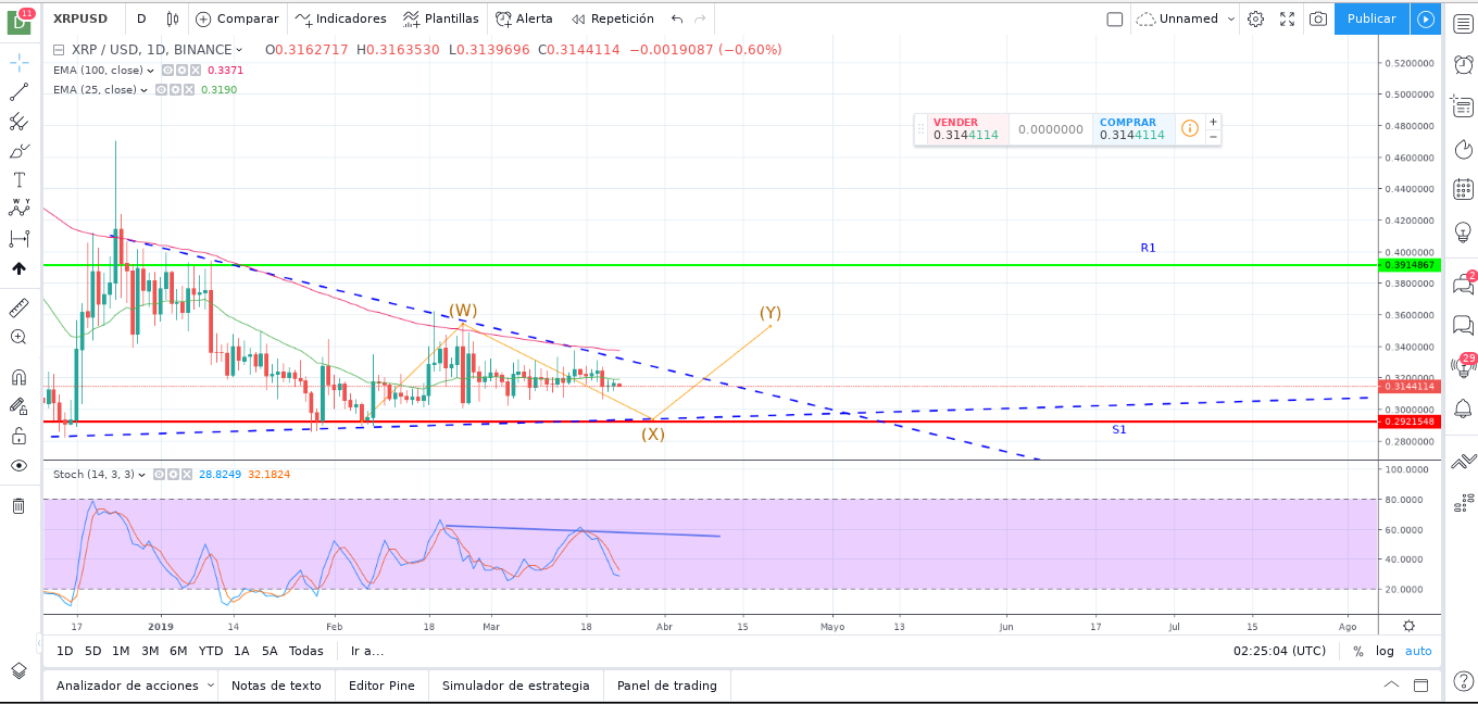 Ripple (XRP) Price Prediction For Next Week