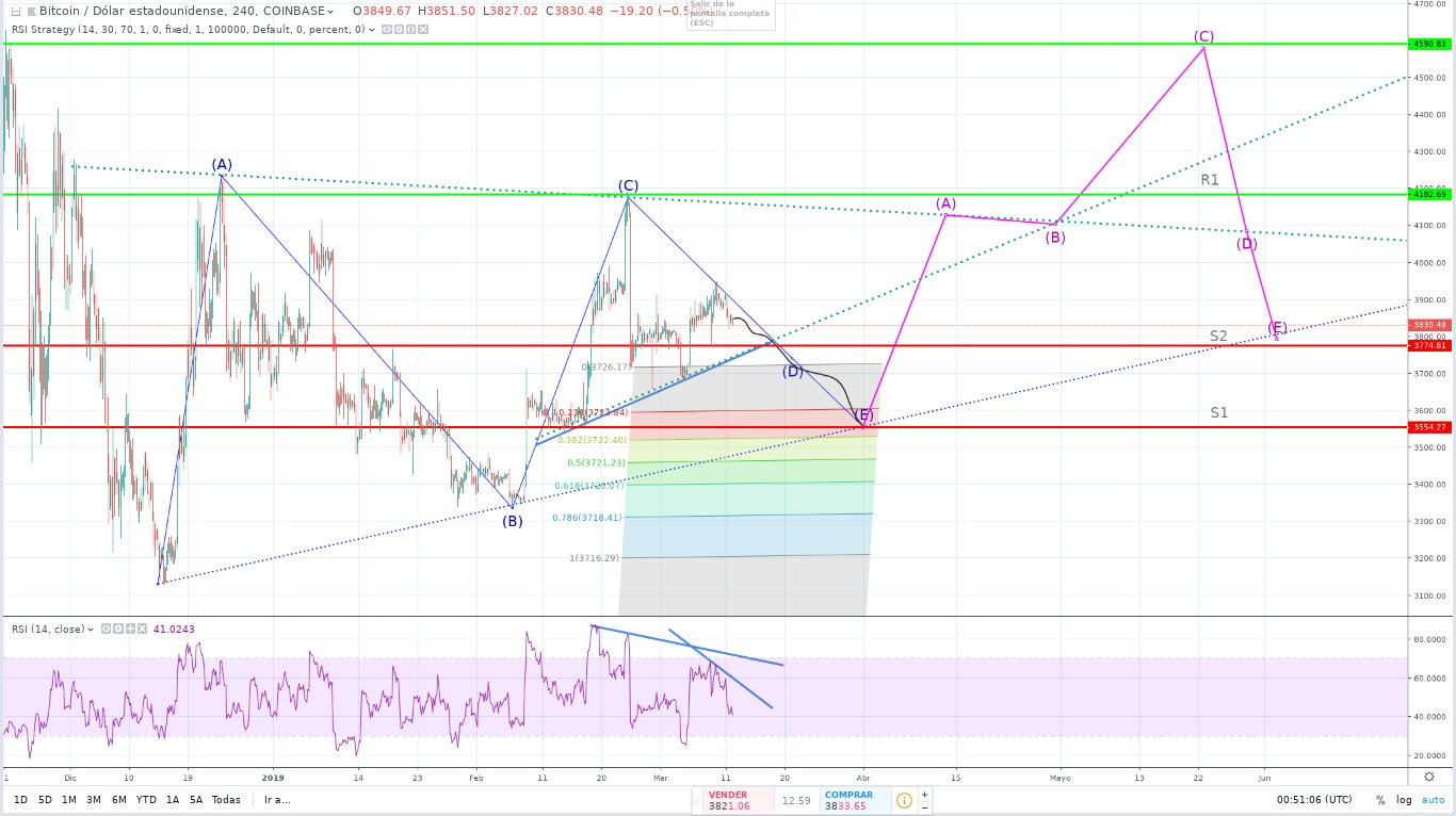 Bitcoin (BTC) Price Prediction for March, April & May 2019