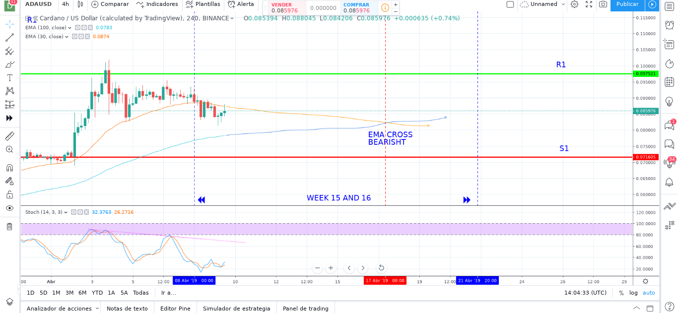 CARDANO (ADA) Price Prediction for Week 15 and 16