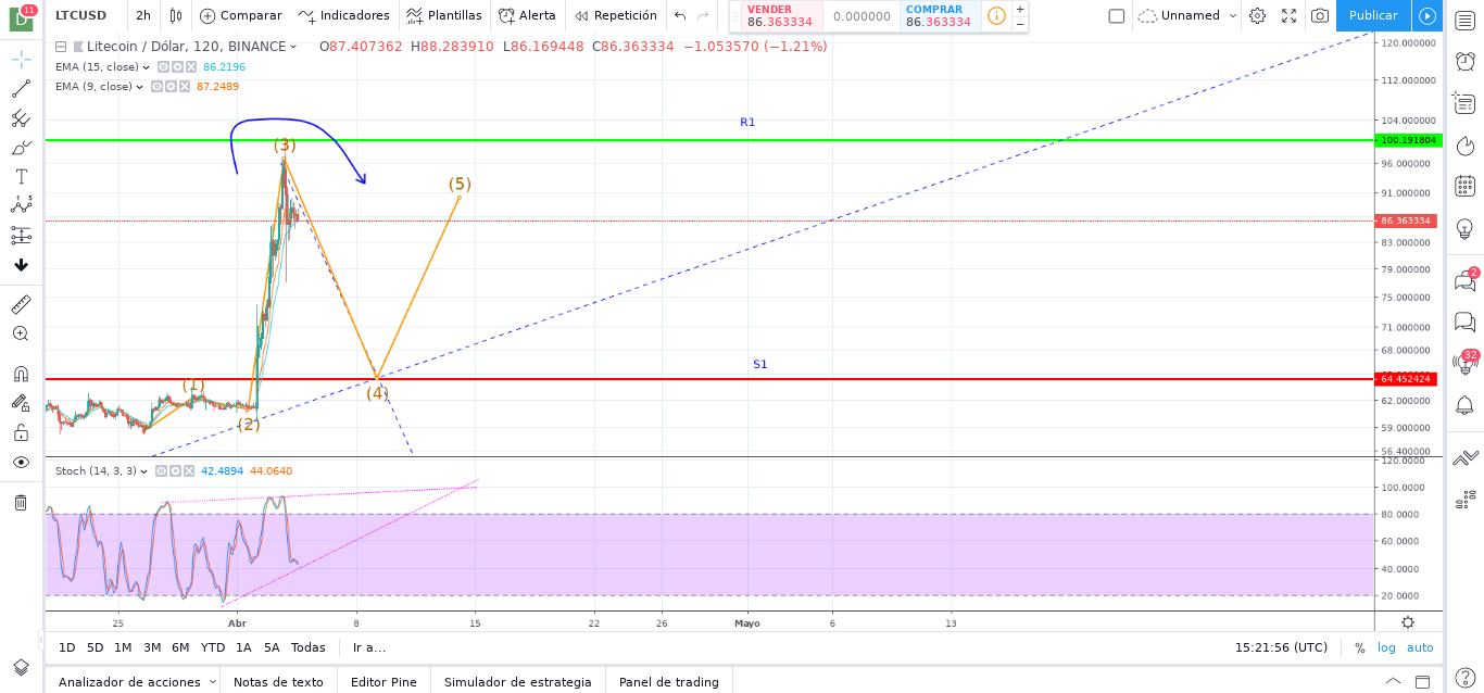LITECOIN (LTC) Price Prediction for Week 15 and 16