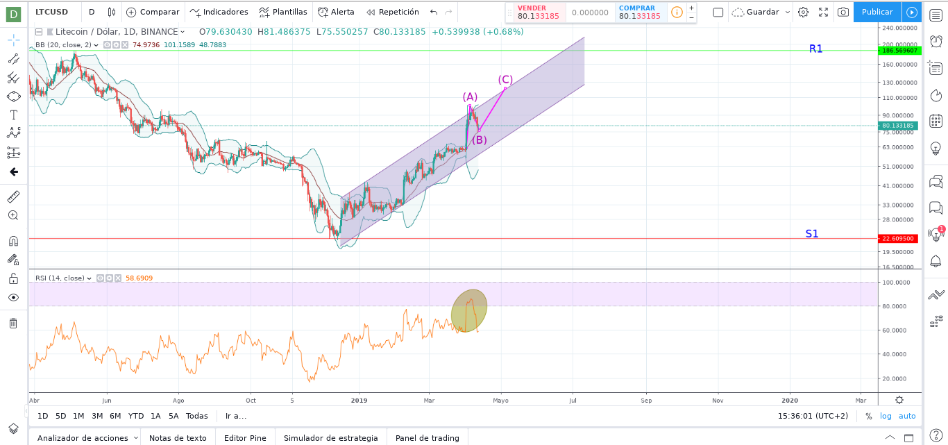 Litecoin (LTC) Price Prediction: Are we set for the Bull?