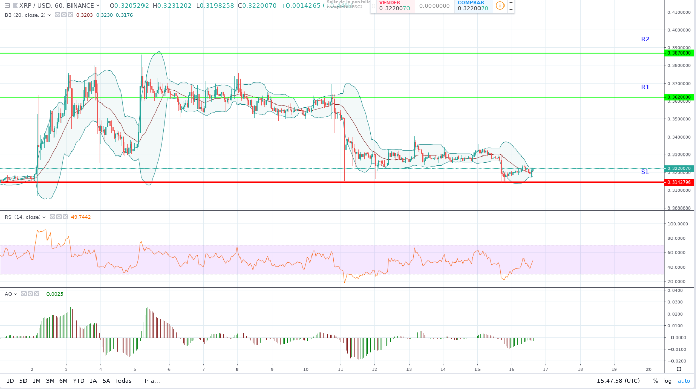 Ripple (XRP) Price Prediction for 2019/2020