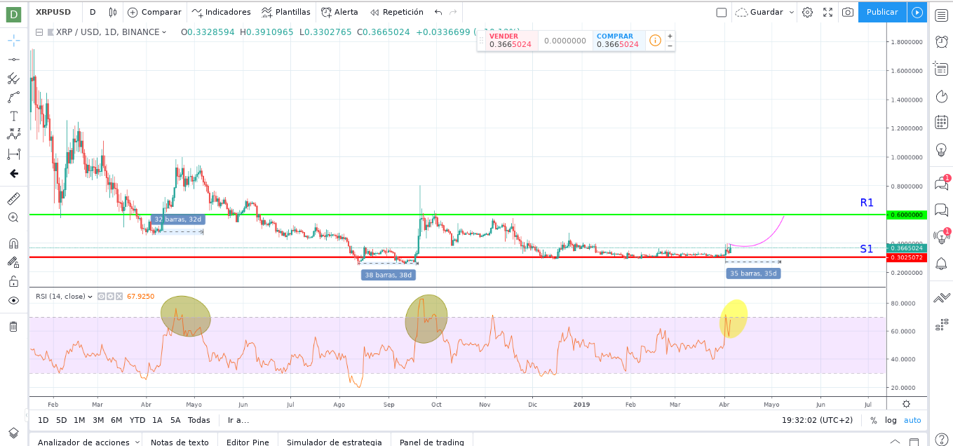 XRP Price Prediction: Unending Upsurge Could Land Coin on $0.6 by May 2019.