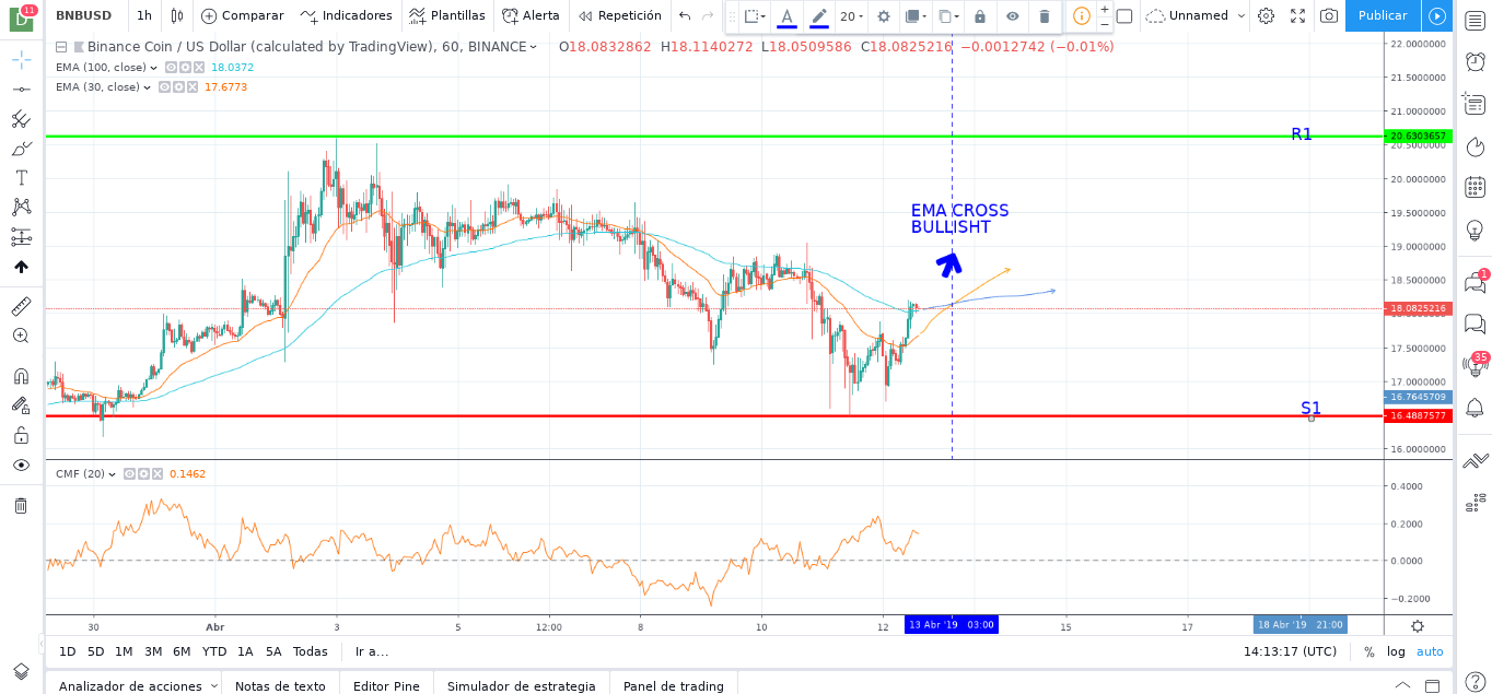 BINANCE COIN (BNB) Price Prediction: A Good Sign of Entry for Bullish Race?
