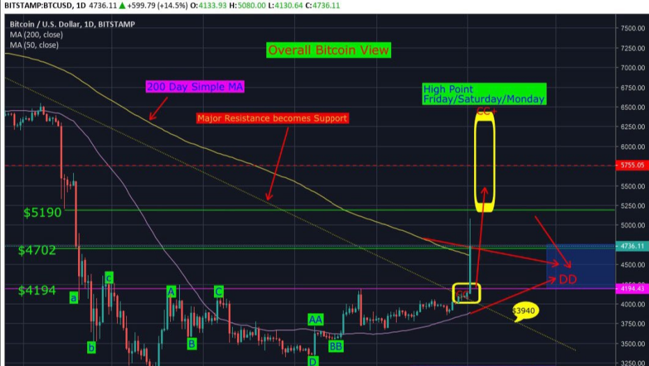 How Long Can BTC Continue with this Bullish Rally to Reach ceiling of $ 5800?