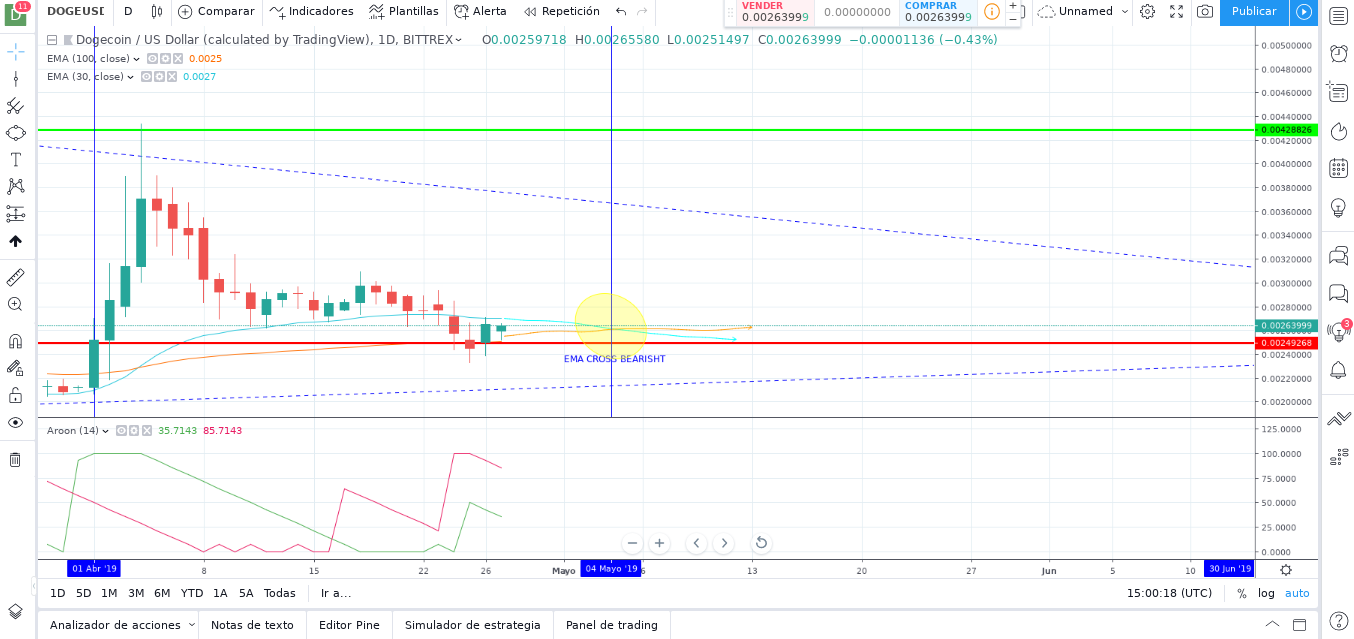 DogeCoin (DOGE) Prediction For May/June 2019
