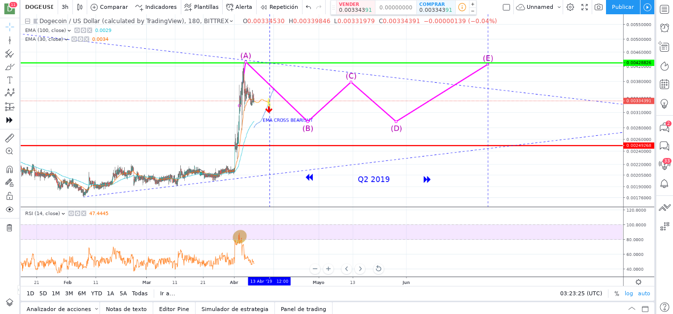 DOGECOIN (DOGE) Price Prediction for April, May June 2019
