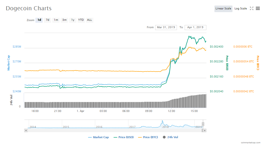 dogecoin price prediction.PNG