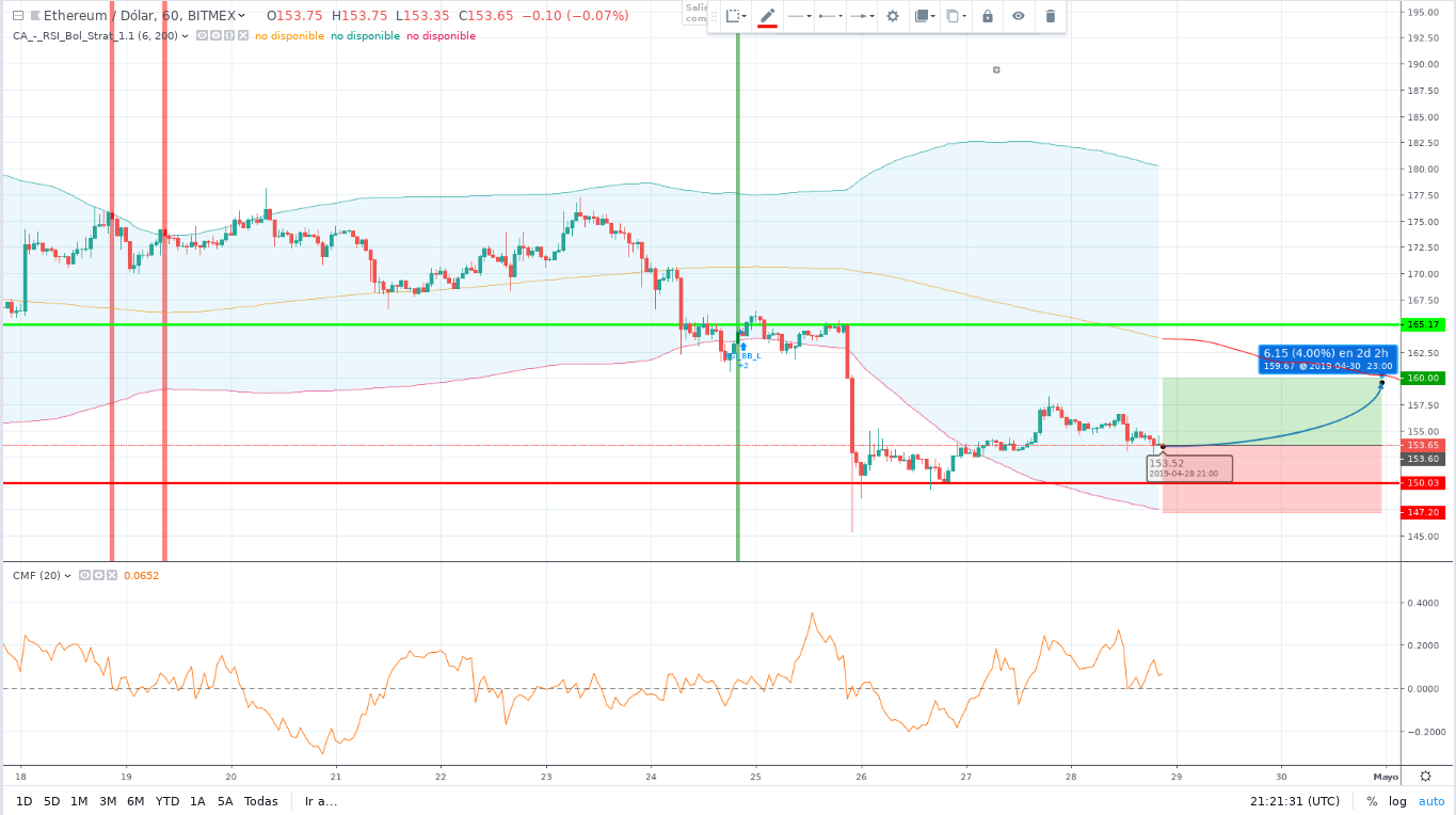 ETHEREUM (ETH) Price Prediction for May