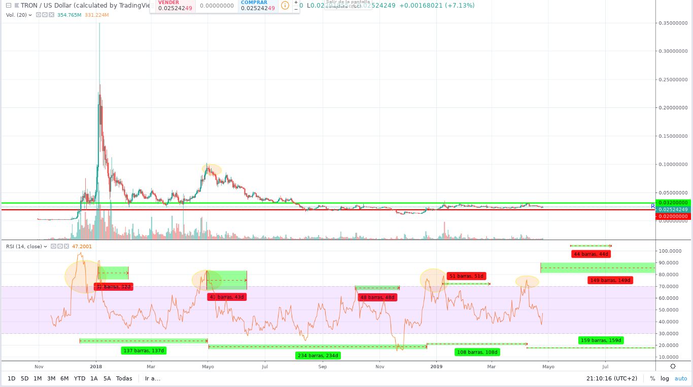 Tron (TRX) Price Prediction For May 2019