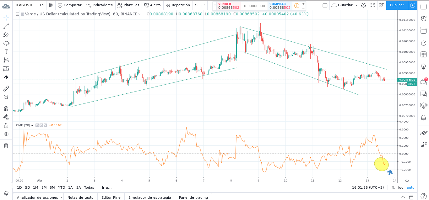 Verge (XVG) Technical Analysis and Price Prediction