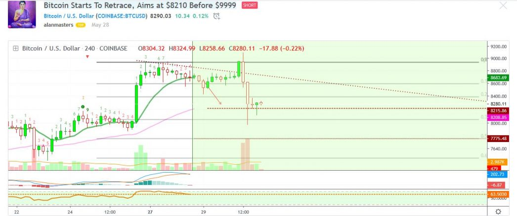 Bitcoin Starts To Retrace, Aims at $8210 Before $9999