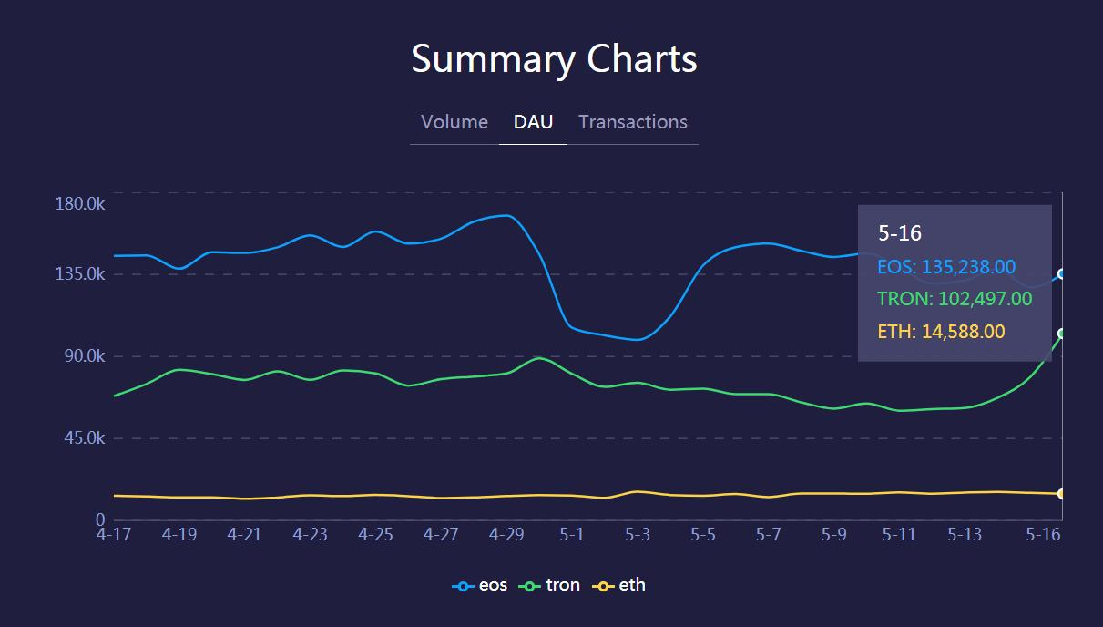 Tron smashes Dapp record with over 100k Daily Users