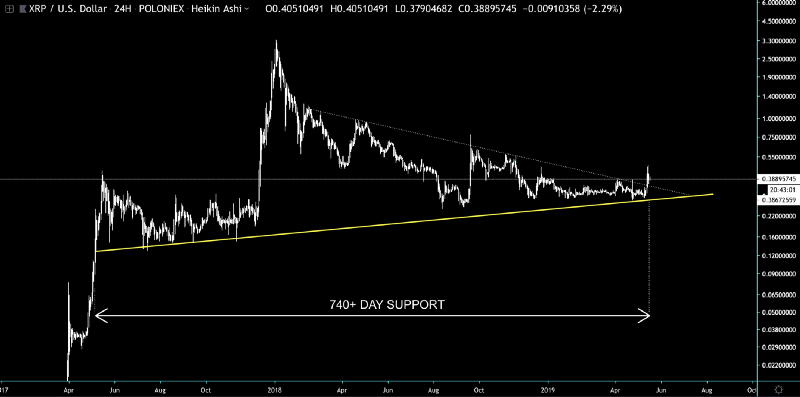 XRP price 740 days support