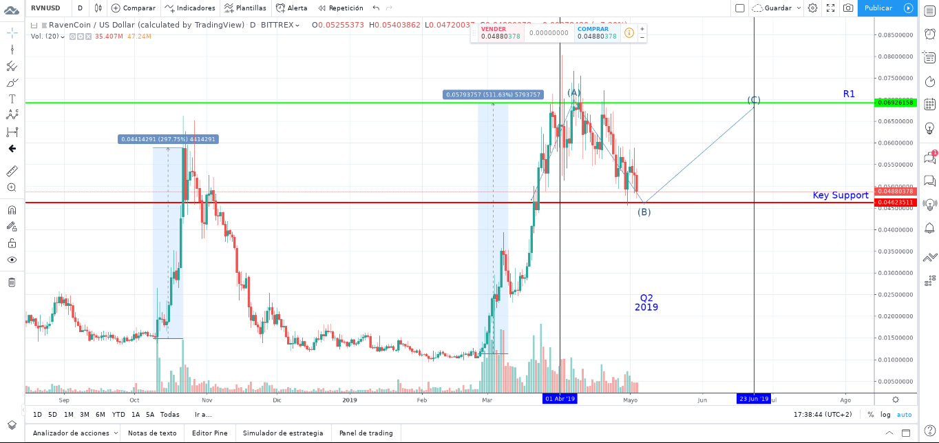 Ravencoin (RVN) Price Prediction