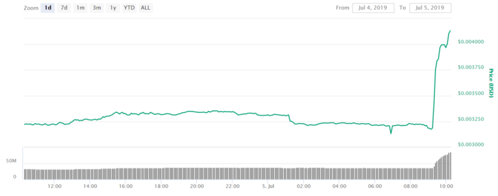 Dogecoin (DOGE) Sudden Spike Shows Altcoins Are Not Dead, 31% Surge amidst Binance Listing Hint