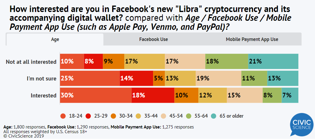 facebook libra research Bitcoin