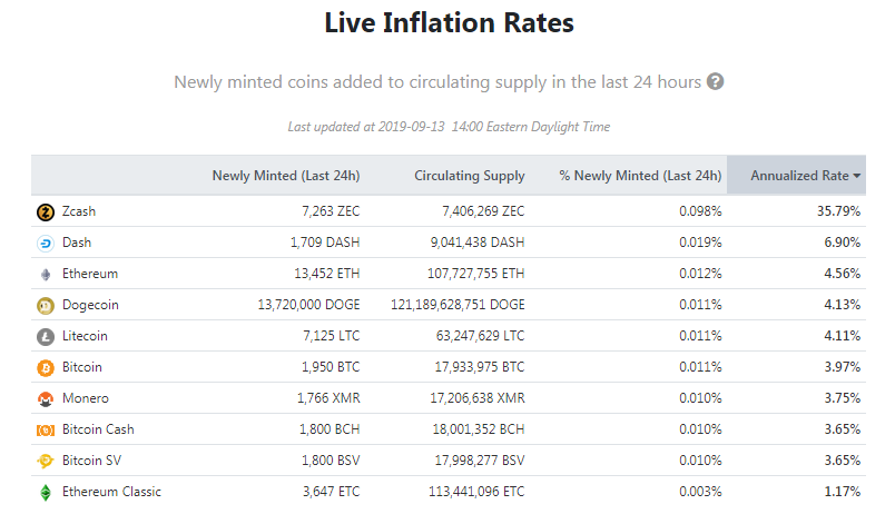 zcash inflation