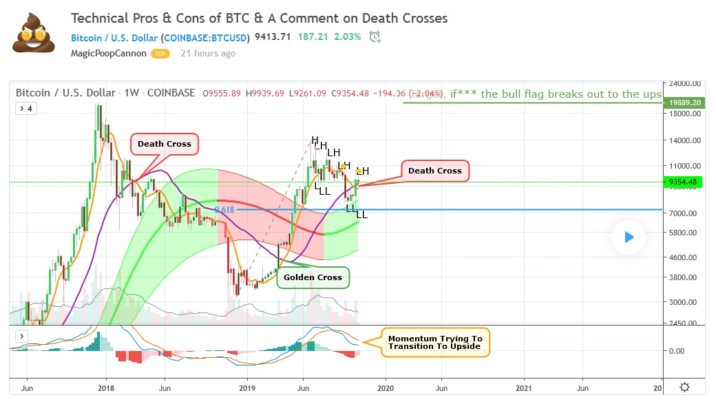 Bitcoin death cross