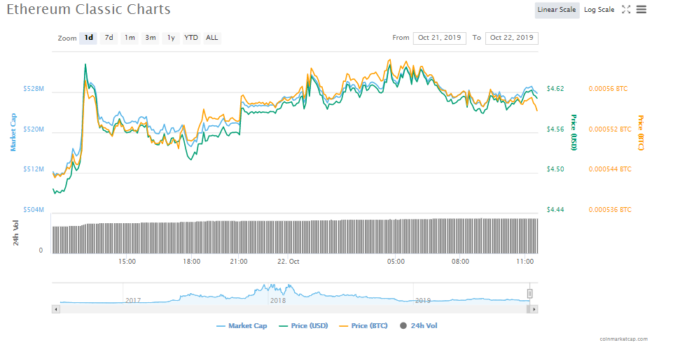 Ethereum Classic Intraday Trading