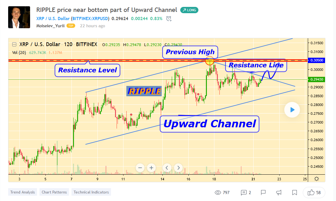 XRP Price on the bottom of upward channel