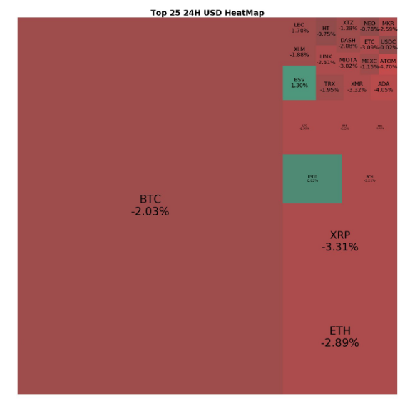 Bitcoin and altcoins market performance