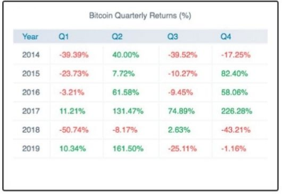 Bitcoin price in different quaters