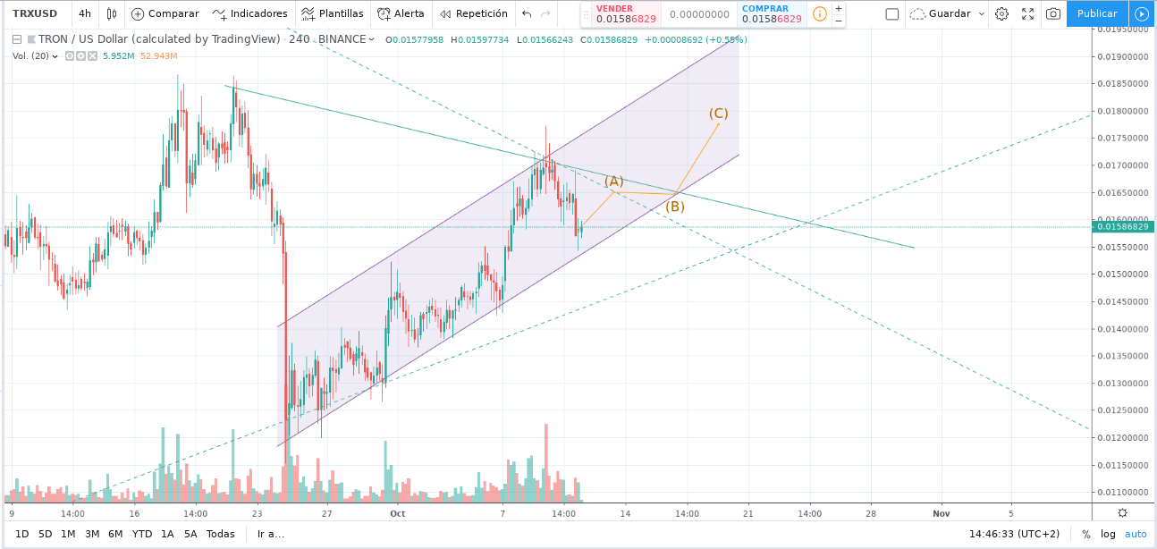 Tron TRX price formed asceding pattern