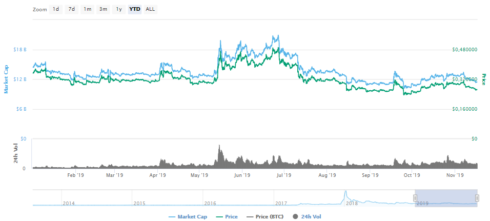 xrp in 2019