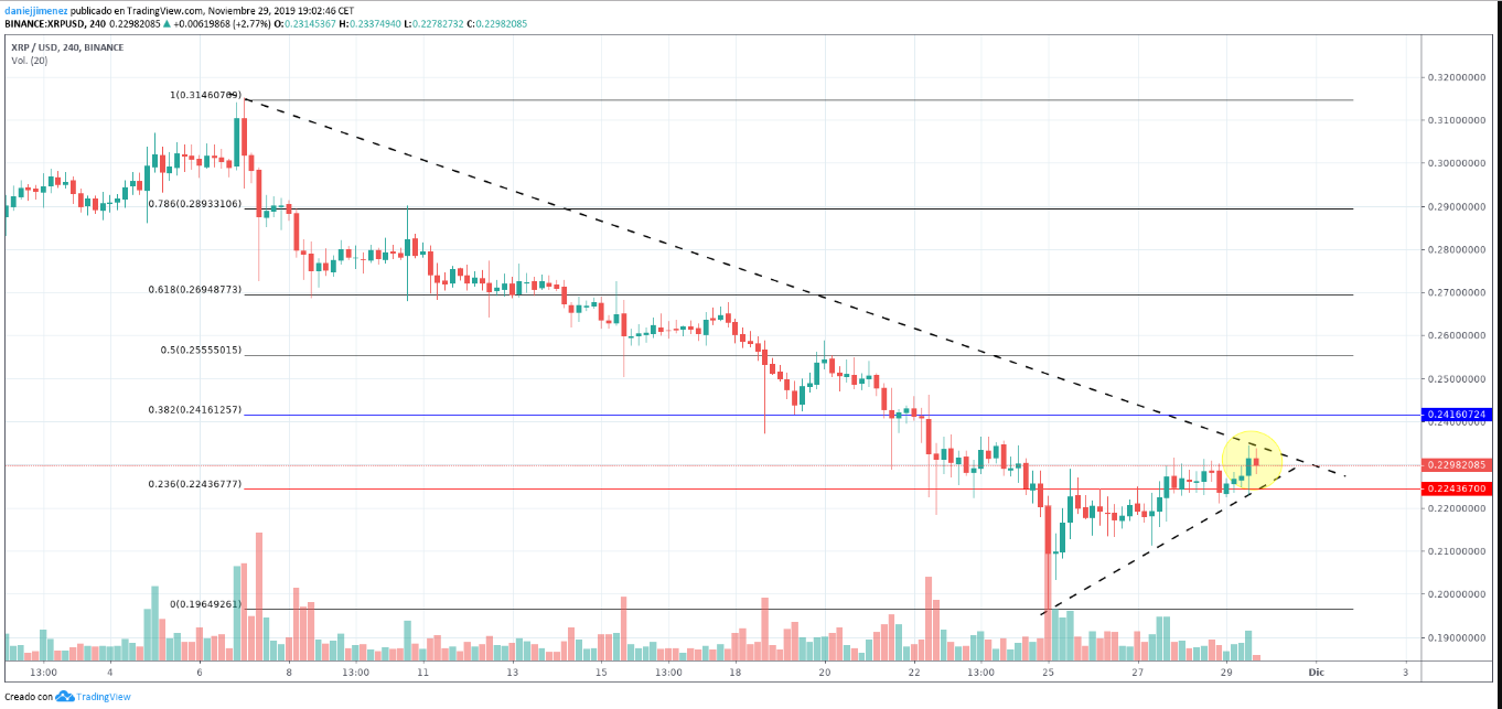 XRP breaking above support
