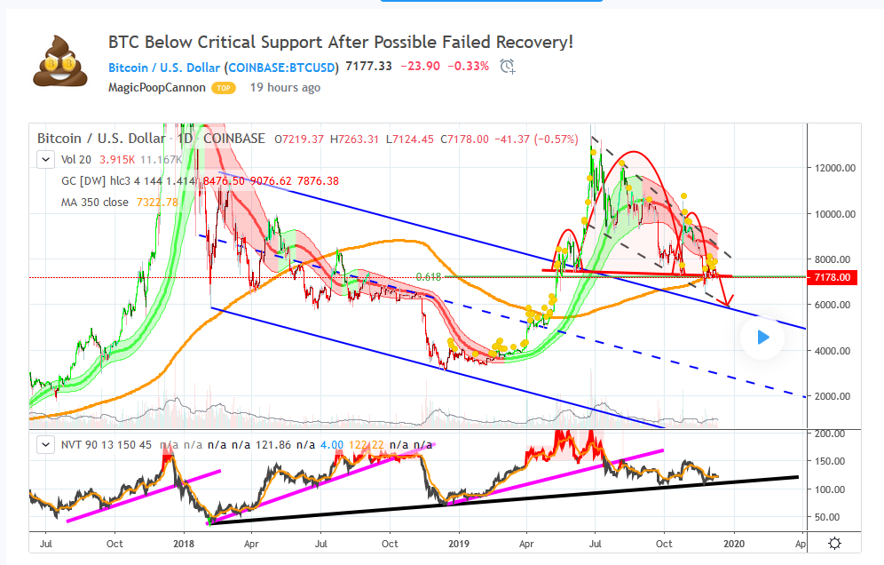 Bitcoin price below critical support