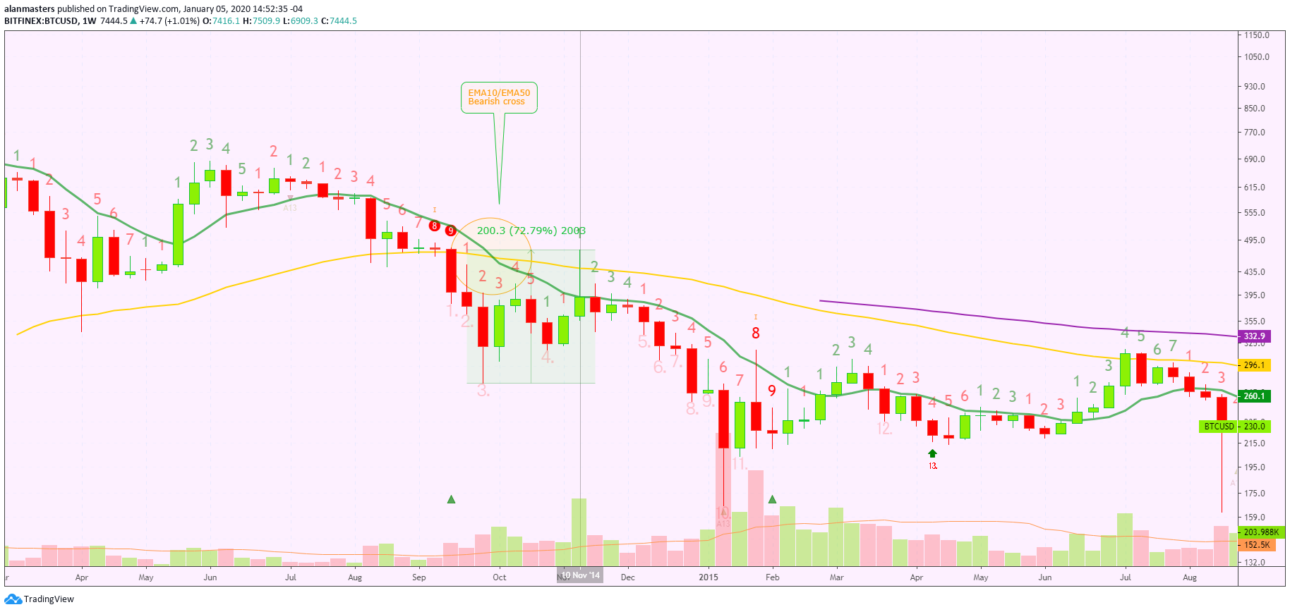 Bitcoin Price weekly ema bearish cross