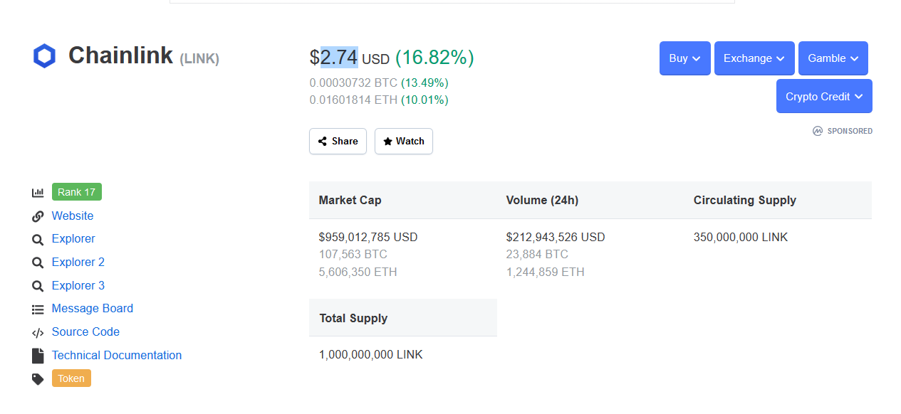Chainlink price upped