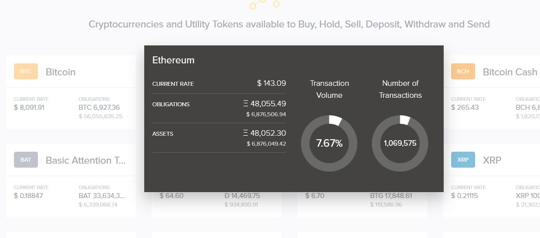 Ethereum transaction Volume on Uphold