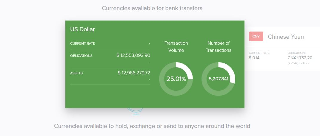 US Dollar Transaction Volume on Uphold
