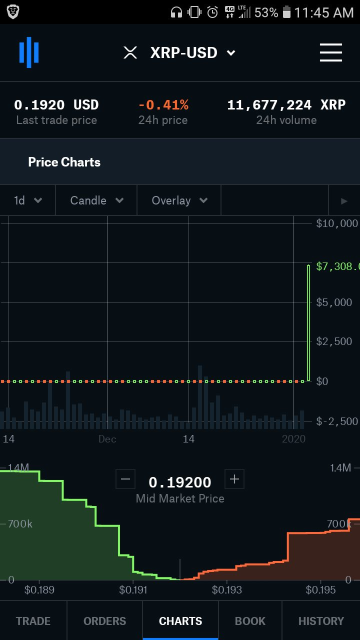 Xrp Price Surges To 7 308 00 On Coinbase Chart In 1 Minute Candle Newslogical