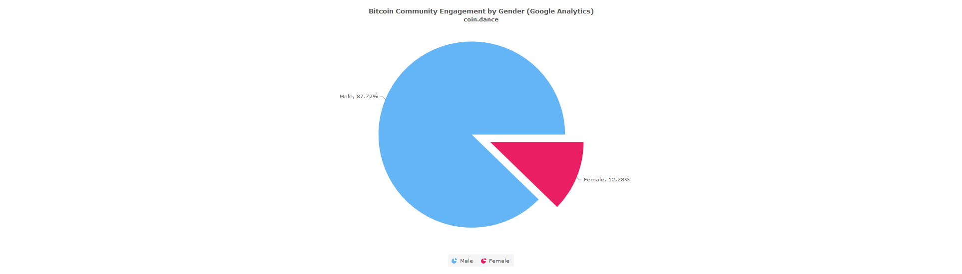 Coin Dance Gender Demographics