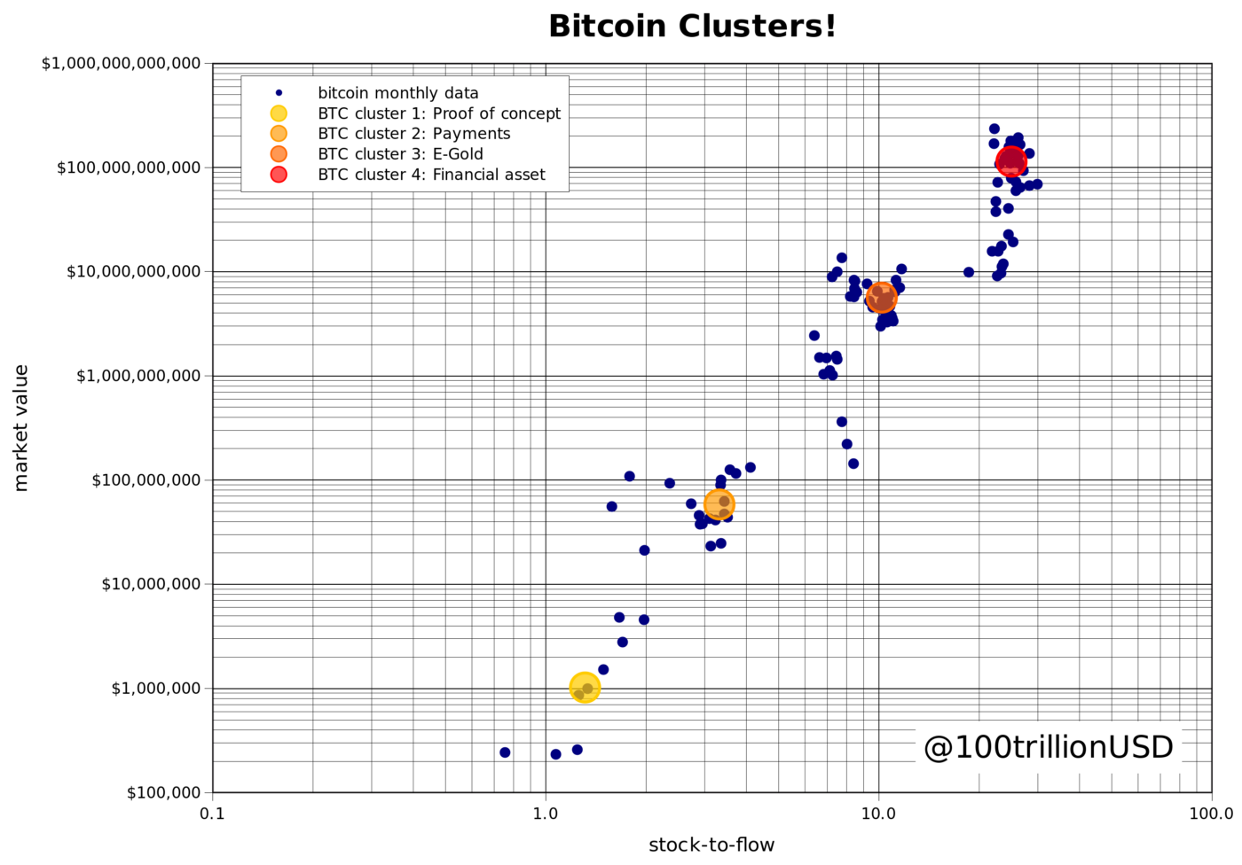 Bitcoin cluster value