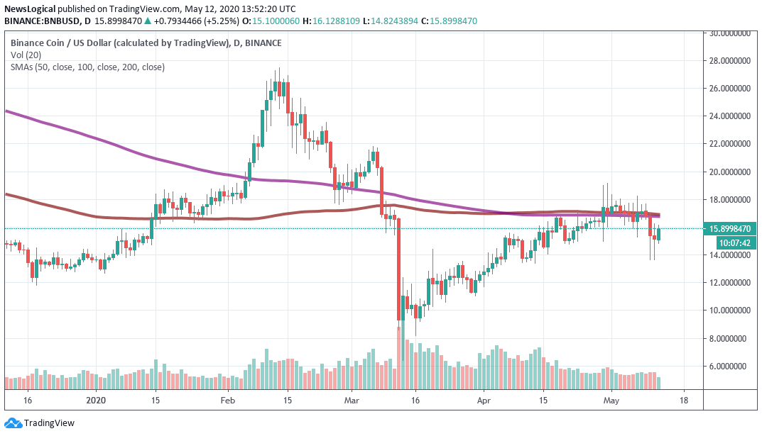 binance BNB toke price