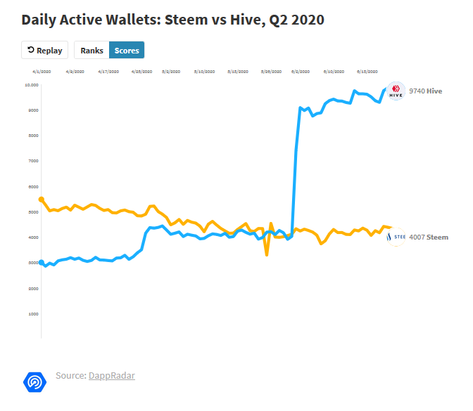 Steem and Hive