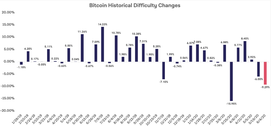 difficulty changes btc