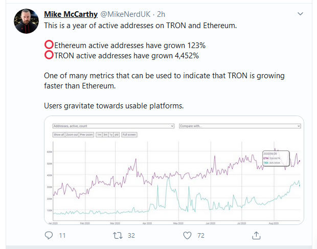 mike mcCarthy TRON active addresses